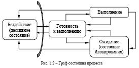 graf-sostoyaniya1
