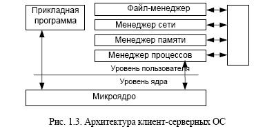 klient-servernaya-os