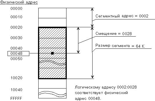 smesheniye-razryadov