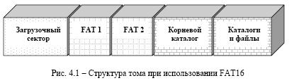 structura-fat16