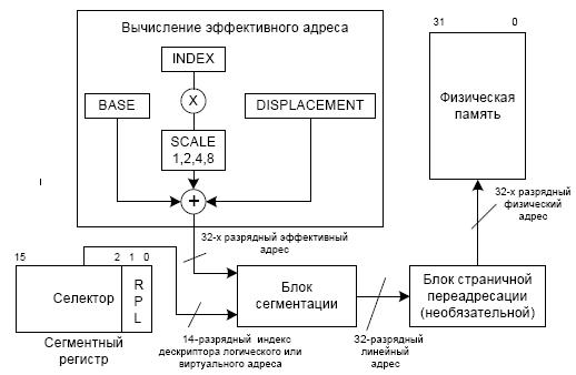 zashishenniy-rezim