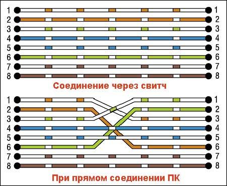 """При каскадировании хабов или при подключении компьютер - компьютер (без хаба) используется раскладка  """"uplink """" на..."""