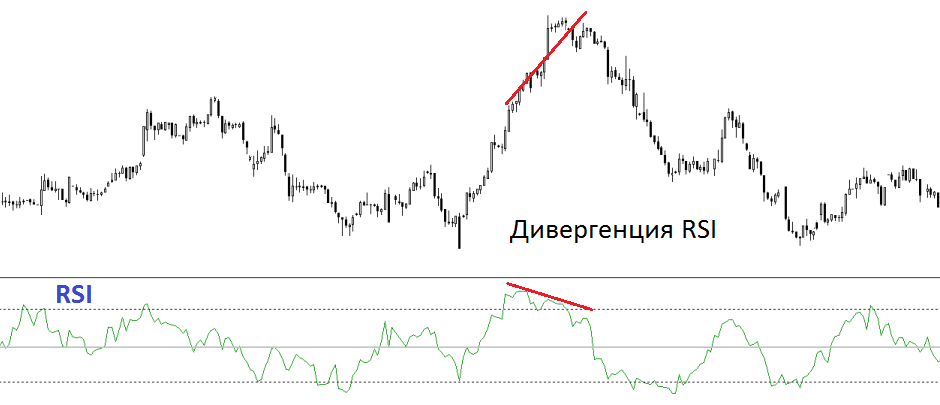 Divergencia-RSI