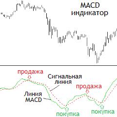 MACD03
